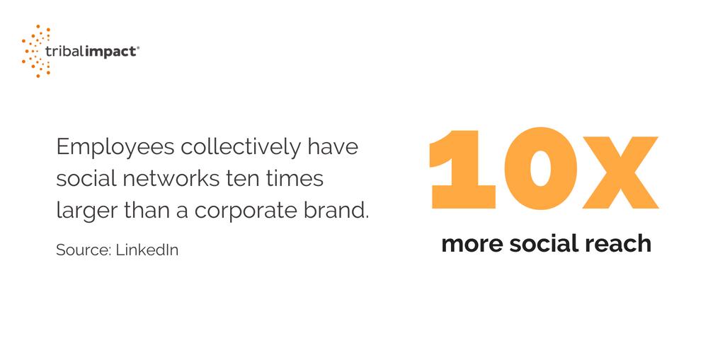 10x more social reach
