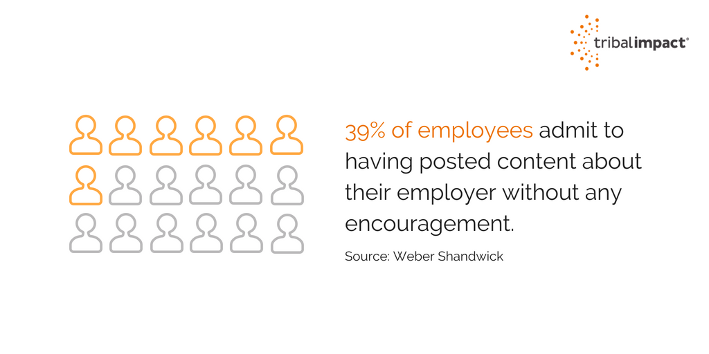 39 of employees admit to posting content about their employer