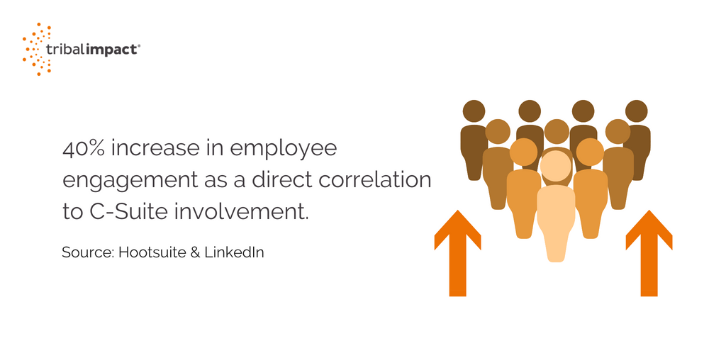 40 increase in employee engagement