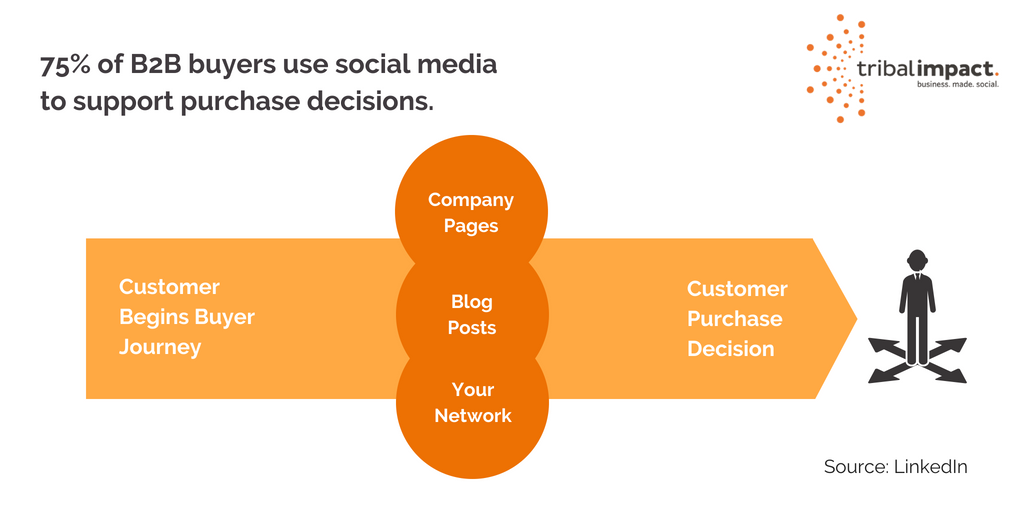 75 of B2B buyers use social media to support purchase decisions.