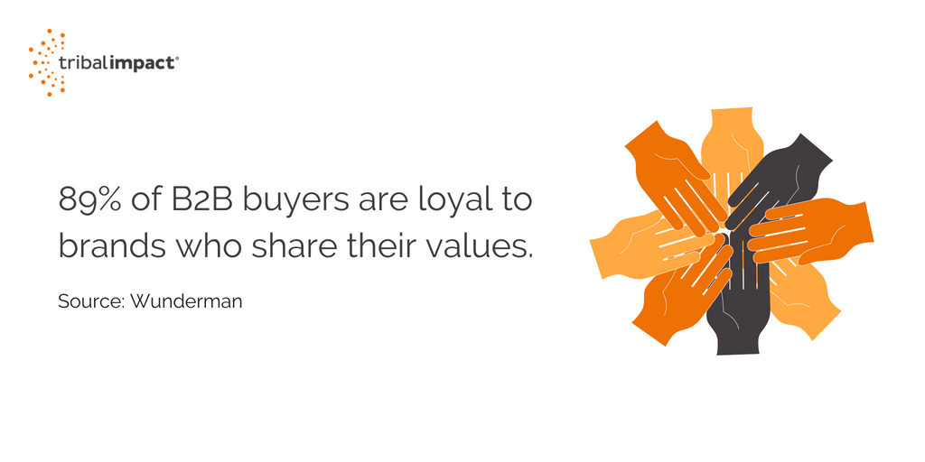 89 of B2B buyers are loyal to brands who share their values.