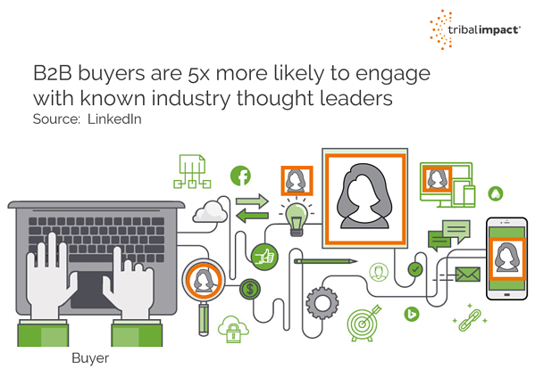 B2B Buyers 5x more likely to engage