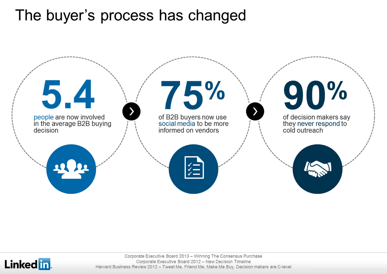 B2B-buyers-social-selling