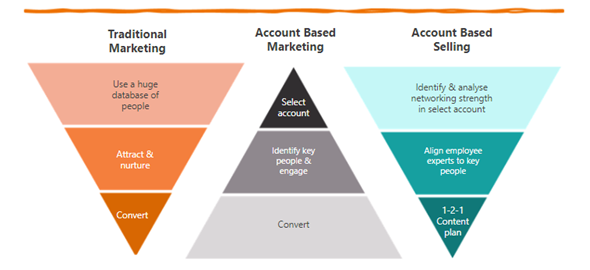 ABM Social Selling blog image