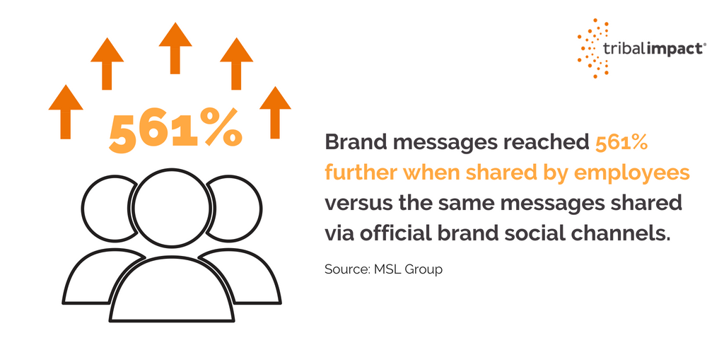 Brand messages reached 561 further when shared by employees (1)