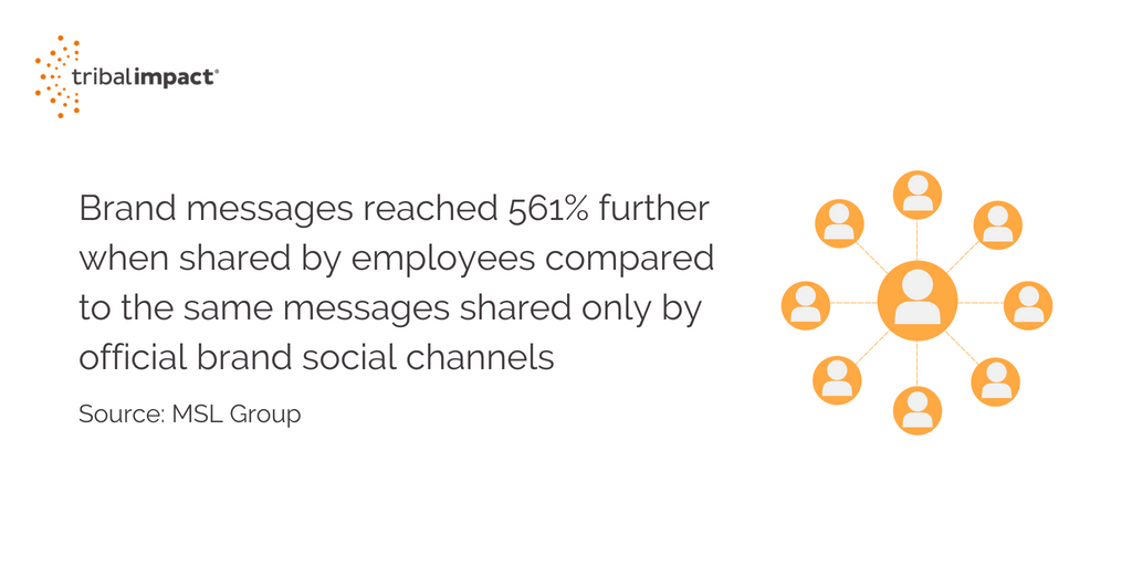 Brand messages reached 561 further when shared by employees