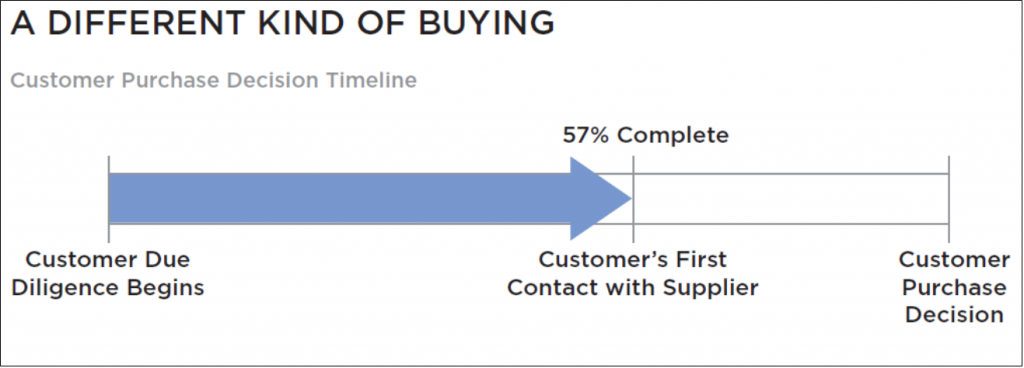 Customer 57 through buying process before talking to sales.png