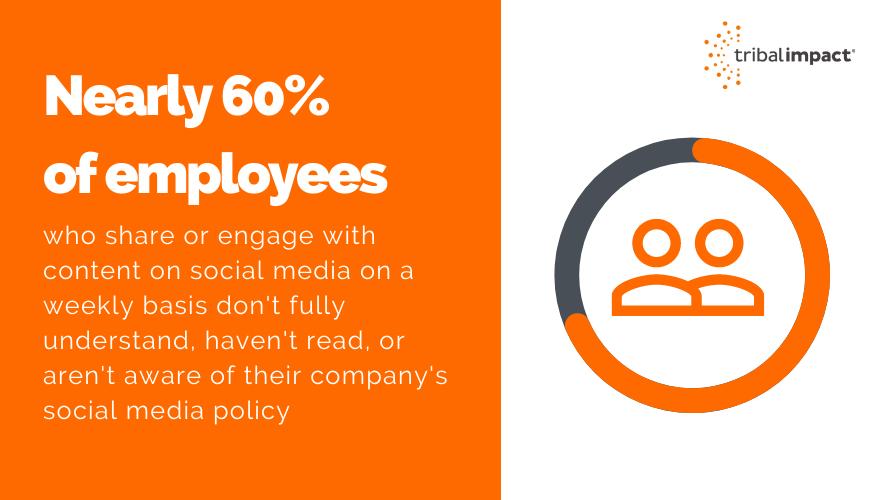 Employee social media risk report statistic - tribal impact