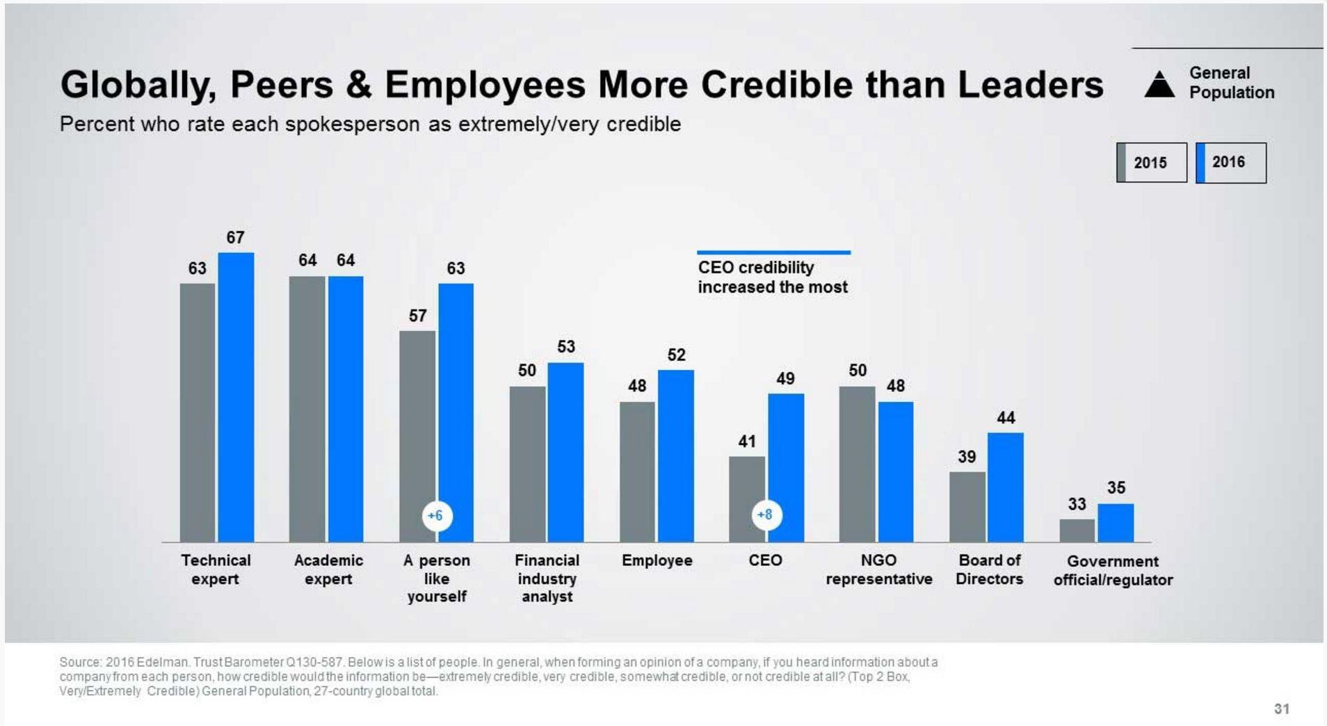 Edelman Trust Barometer Employee Trust