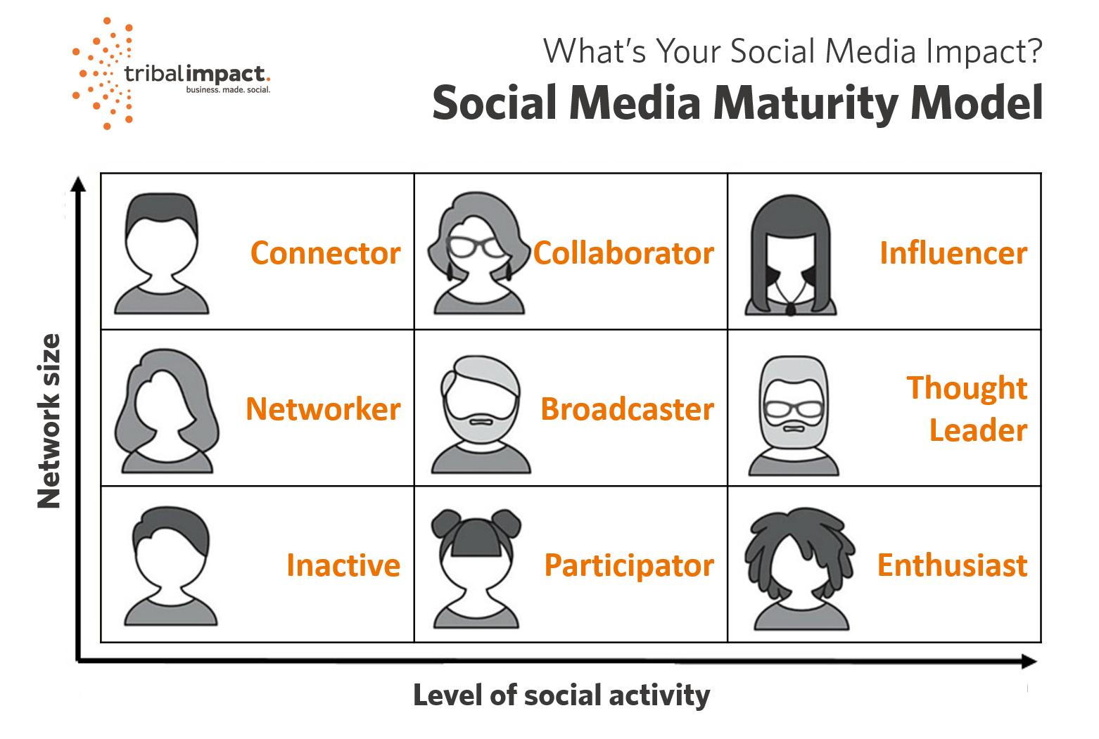 What's Your Social Media Impact? [Quiz]