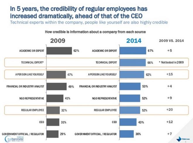 ROI Of Employee Advocacy Edelman Trust Barometer