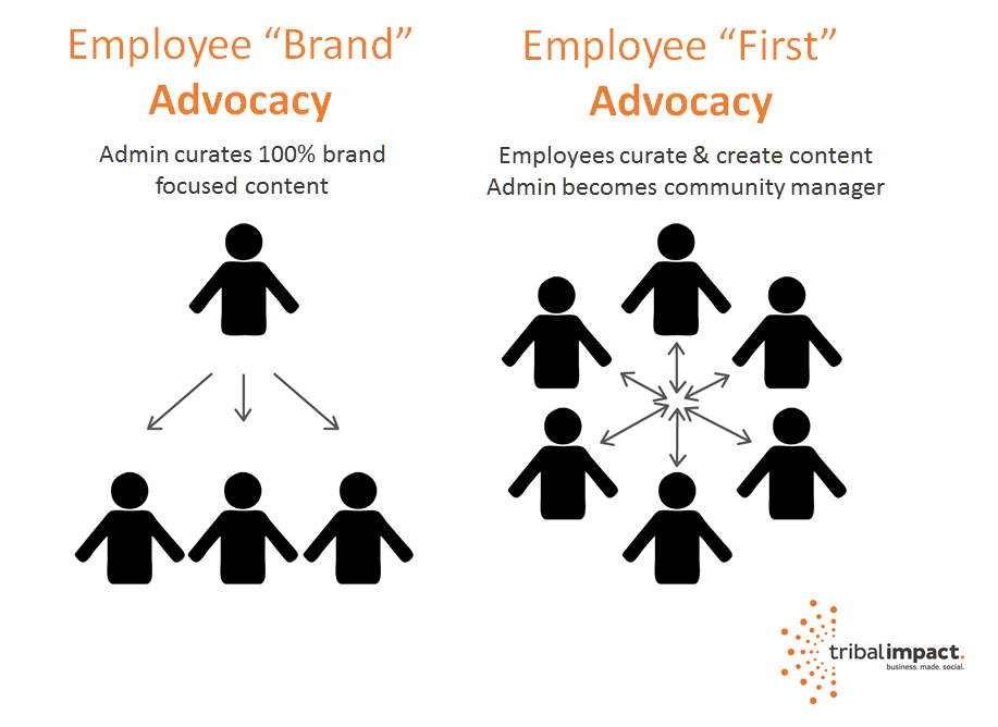 employee advocacy - brand led versus employee led