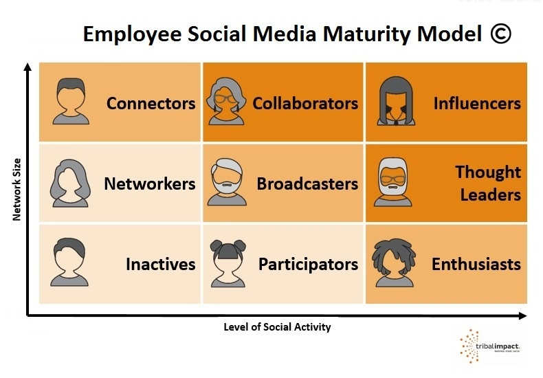 Find your advocates focus your social training Employee Social Maturity Model