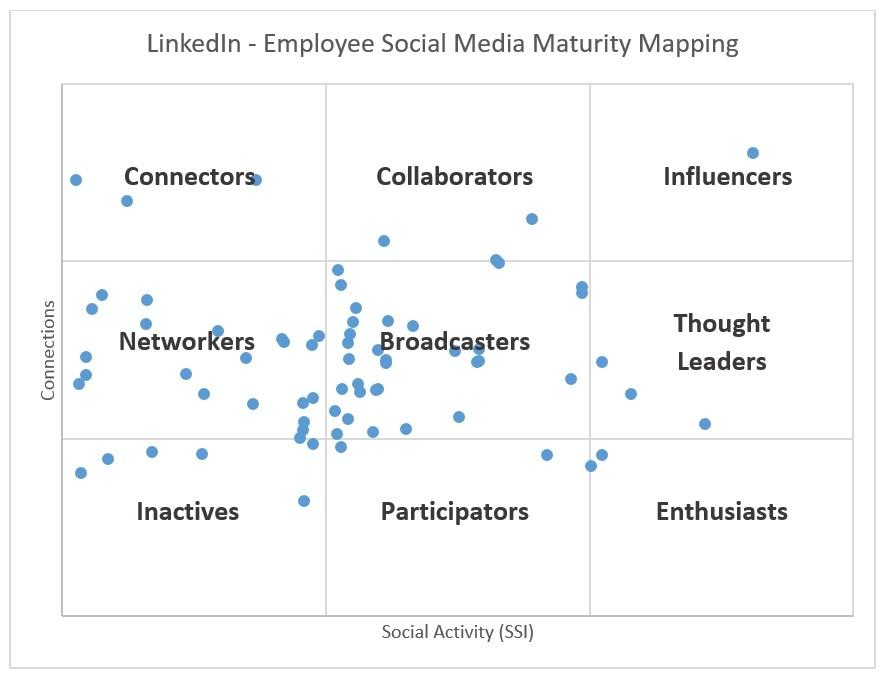 LinkedIn Social Employee Mapping.jpg
