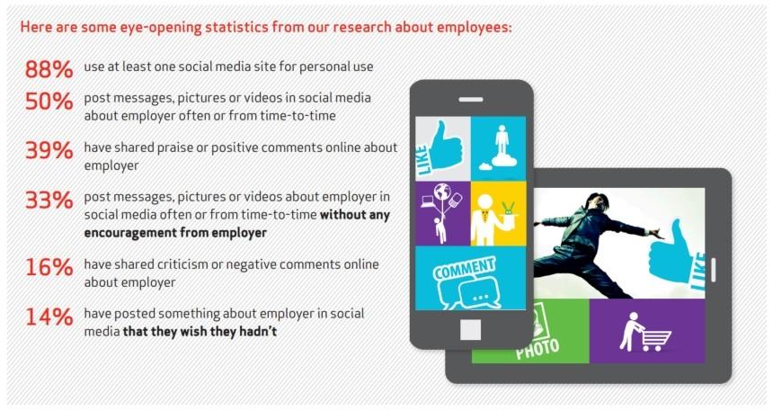 Brand Advocates On Social Media