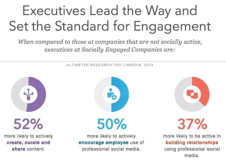 Leaders inspire employees on social media.jpg