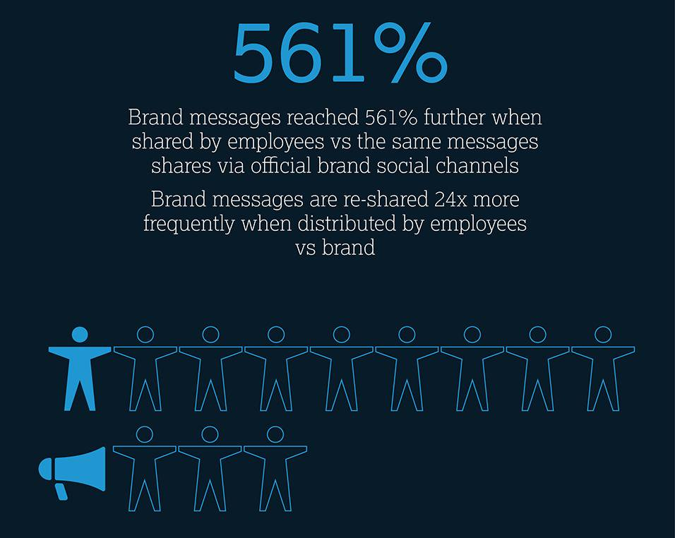 MSL Brand messages reached 561 further when shared by employees vs brand.jpg