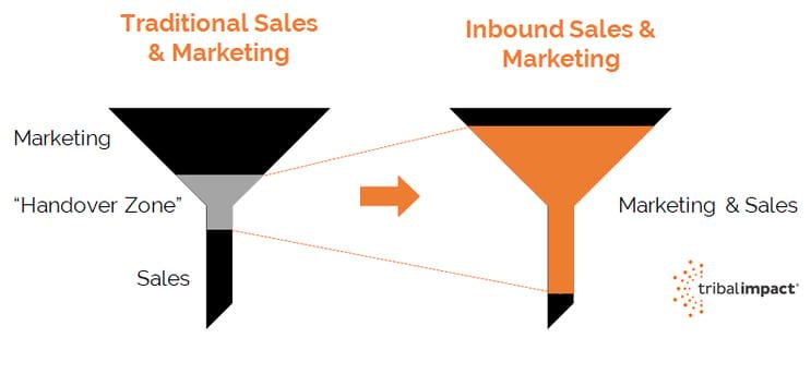 Marketing and Sales Inbound Funnels.png