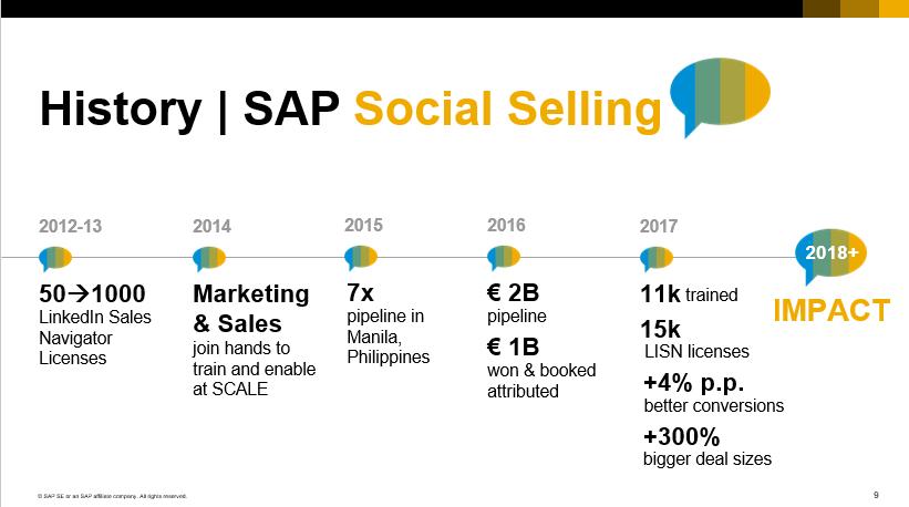 SAP Social Selling