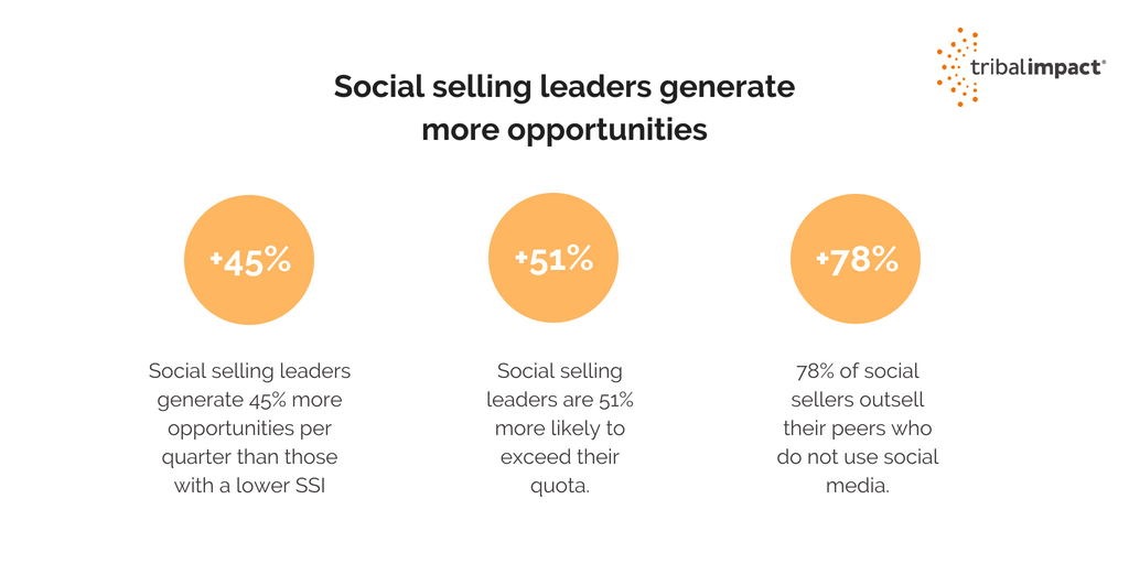 Social Selling Benefits-1