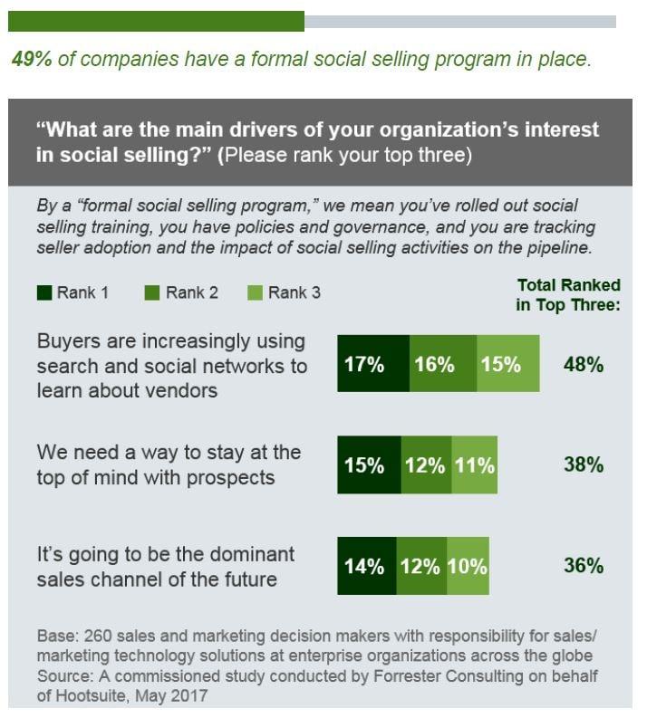 Social Selling Benefits.png