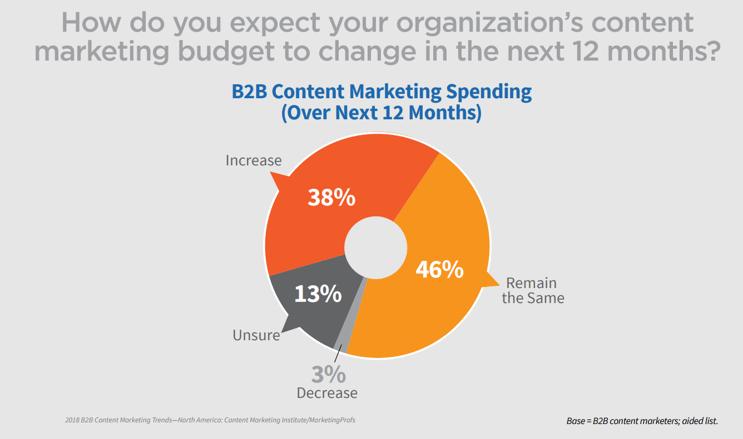 b2b marketing content budget.png
