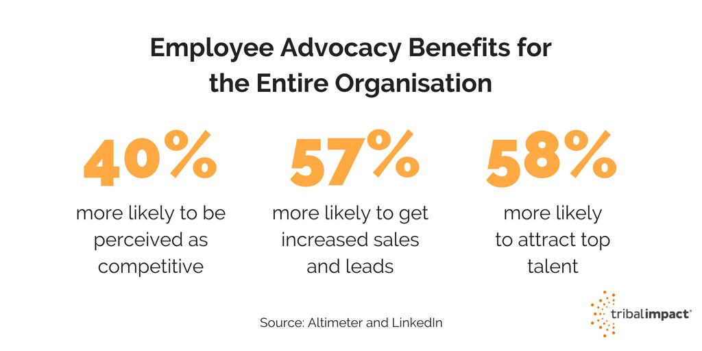 benefits of employee advocacy (1)