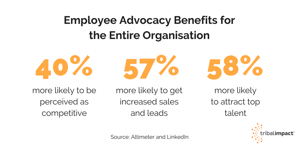 benefits of employee advocacy (1)