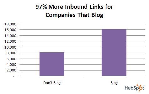 blog.data.links.2