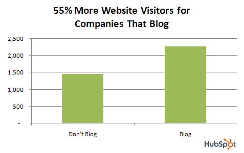 blog.data.visitors.2