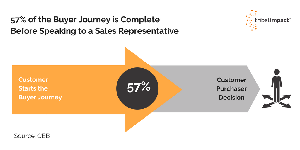 buyer journey is complete before speaking to a sales rep