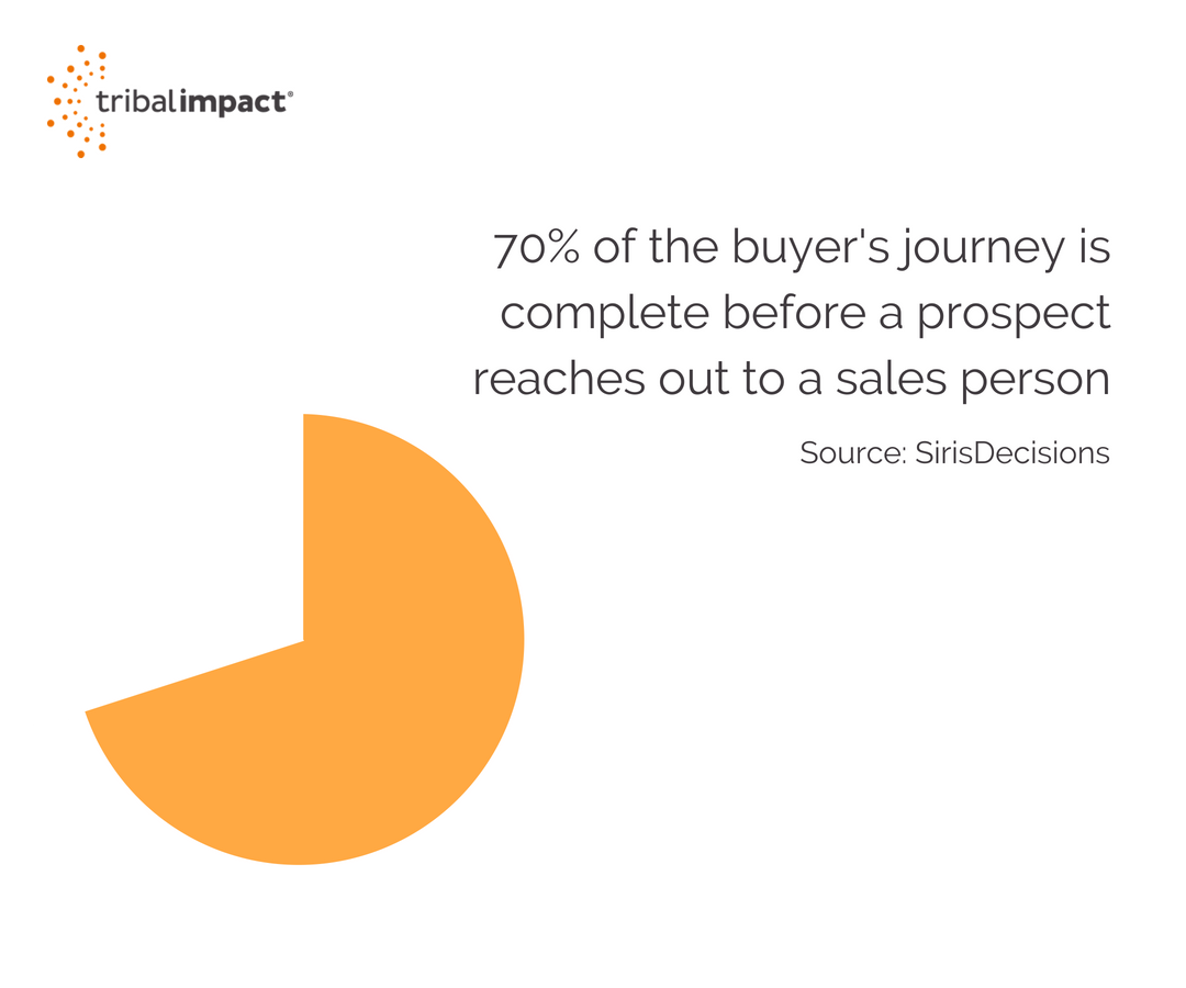 buyers journey is complete before a prospect reaches out to a sales person