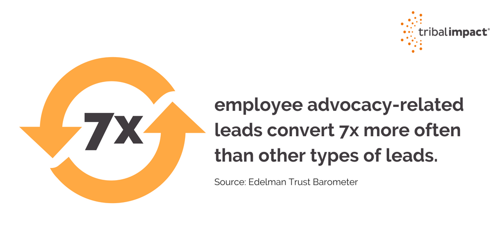 employee advocacy lead generation