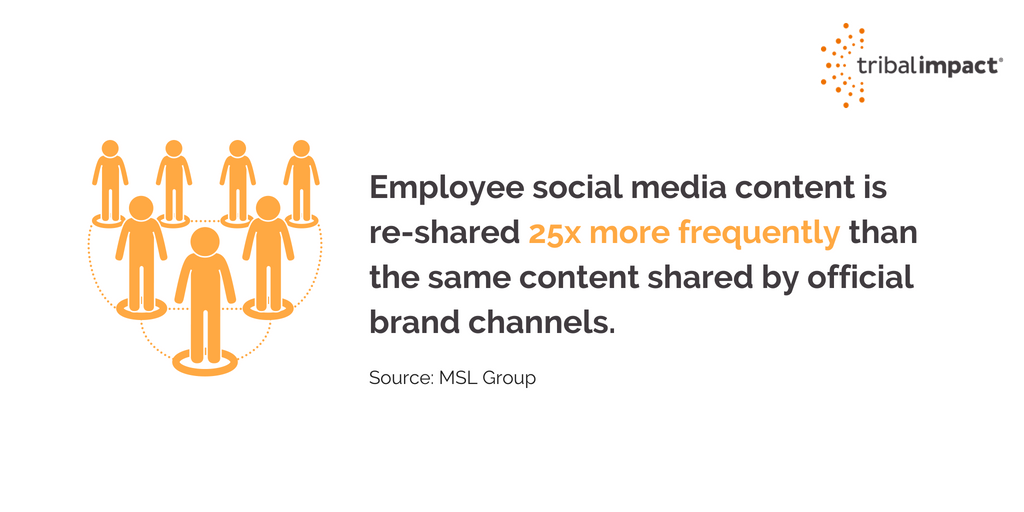 employee social media brand awareness
