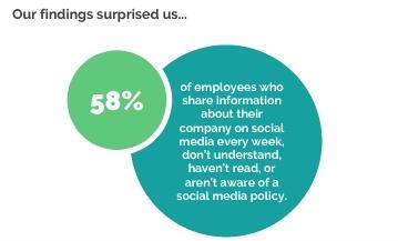 Image du blog du Rapport 2021 sur les risques liés aux médias sociaux 1