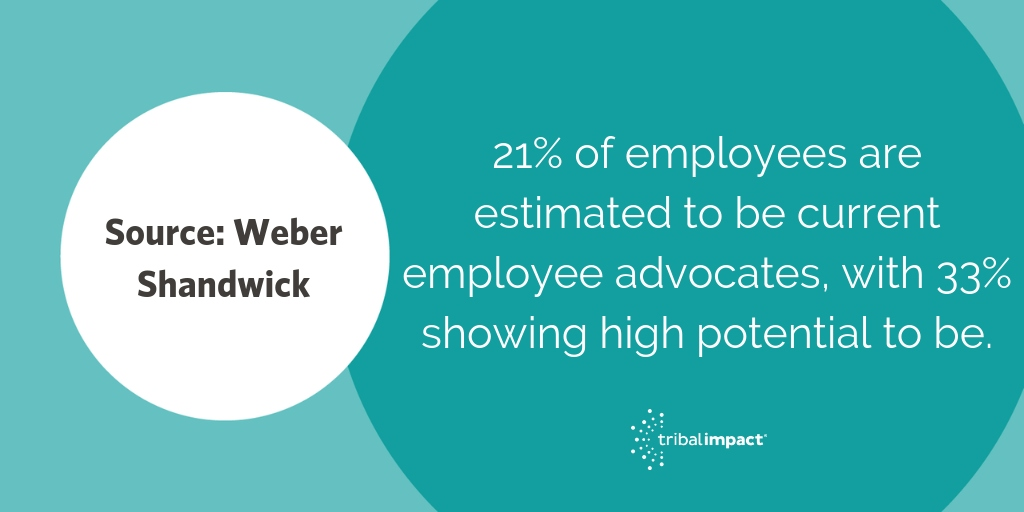 21% of employees are estimated to be current employee advocates, with 33% showing high potential to be