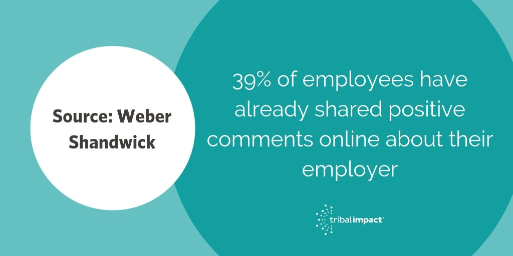 39 of employees have already shared positive comments online about their employer