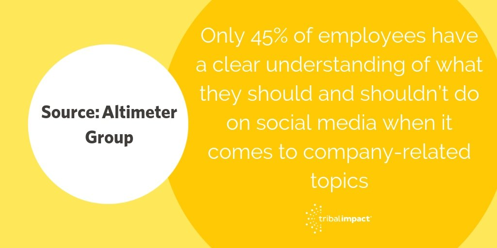 45 of employees have a clear understanding of what they should and shouldn't do on social media when it comes to company-related topics