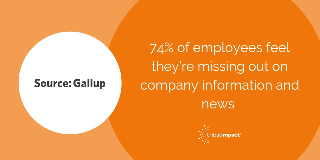 74 of employees feel they're missing out on company information and news