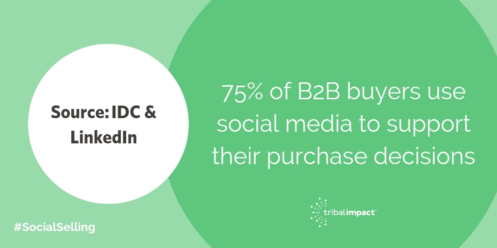 75 of B2B buyers use social media to support their purchase decisions