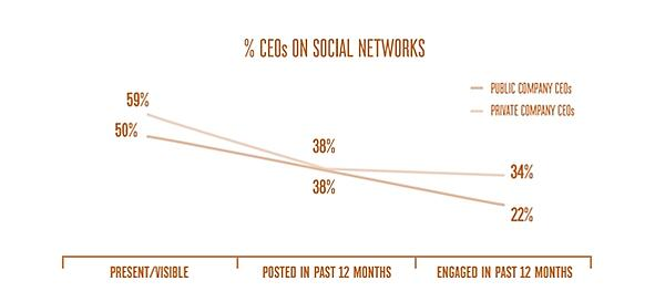 CEOs-on-social-networks