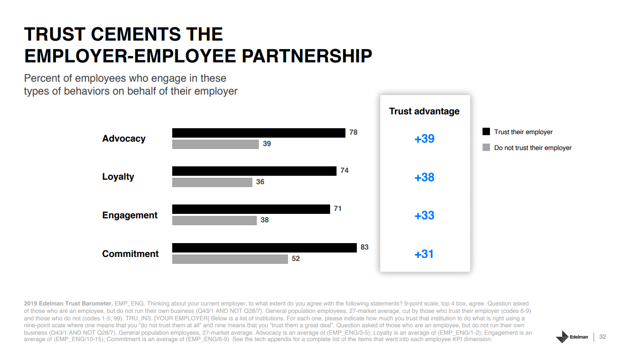 Edelman Trust Barometer 2019 Employer Employee Partnership