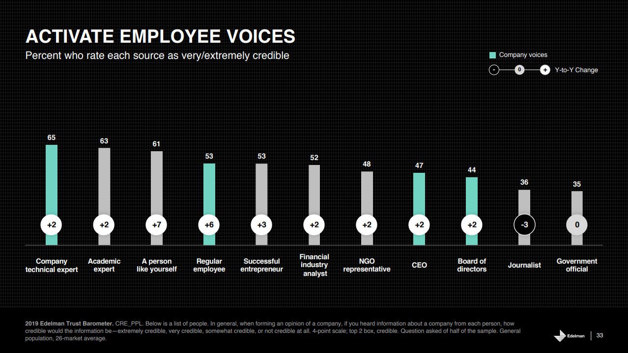 Edelman Trust Barometer 2019 Trusted Voices