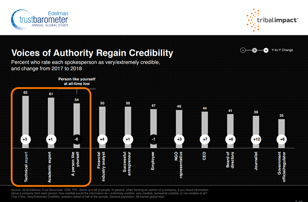 Edelman trust barometer trust experts