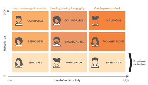 From Macro To Nano To The Rise Of The B2B Employee Influencer blog image 1