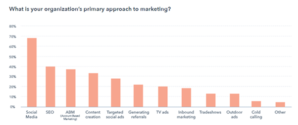 Social Media Is Now The no1 Marketing tool blog image 1