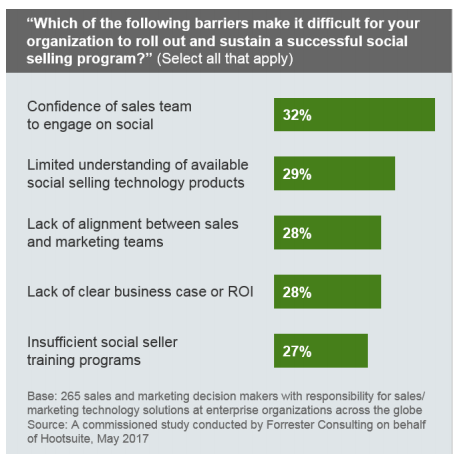 Social Selling Barrier