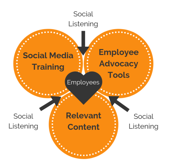 Training Tools Content For Employee Advocacy Tribal Impact