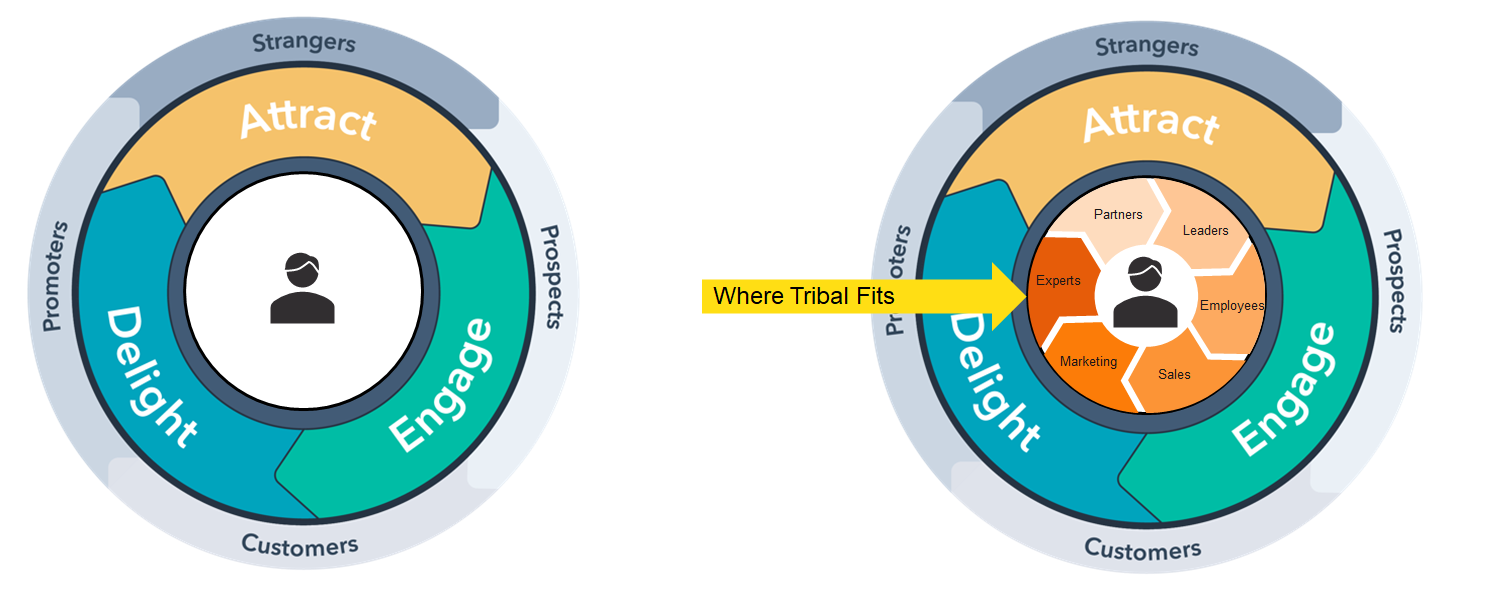 Tribal Flywheel