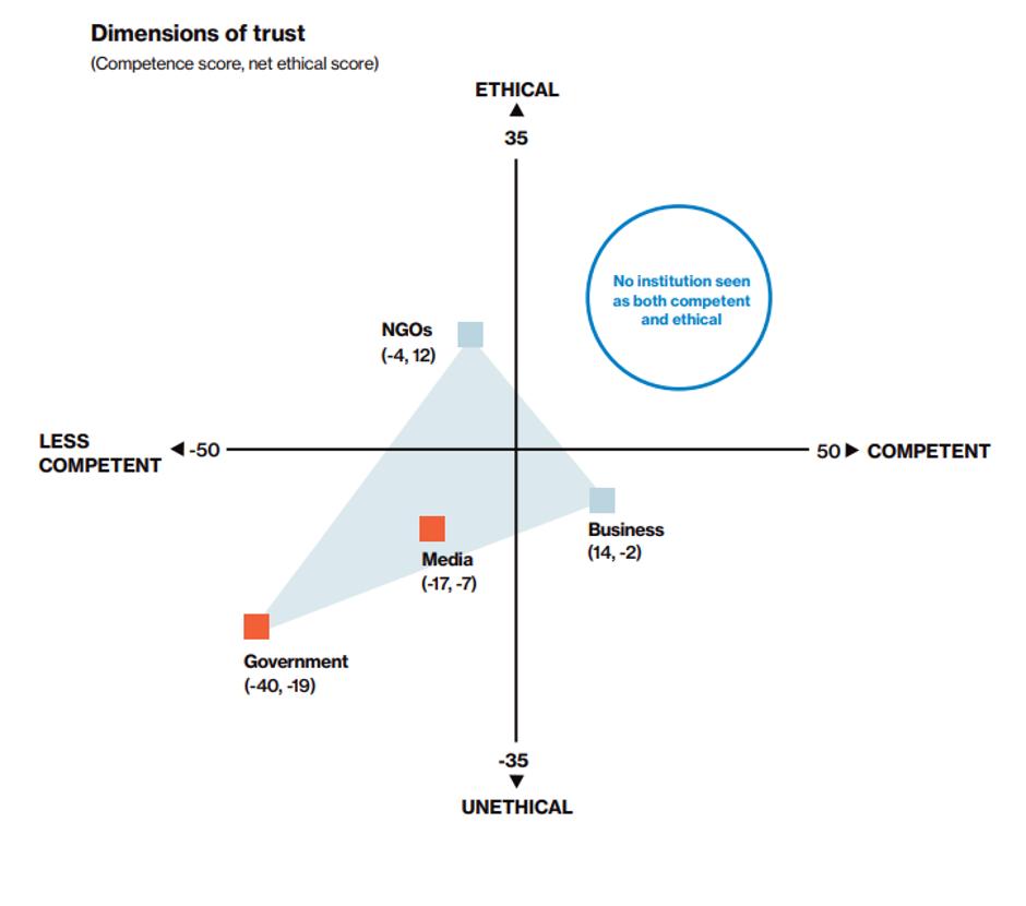 edelman trust barometer 2